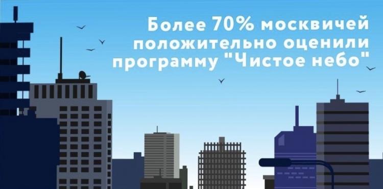 Более 70% жителей Москвы отметили улучшения в городе благодаря программе «Чистое небо»