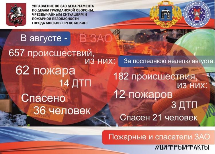 В августе пожарные и спасатели ЗАО спасли 36 человек