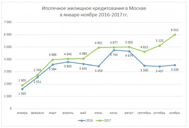 Число ипотечных сделок вМоскве удвоилось загод